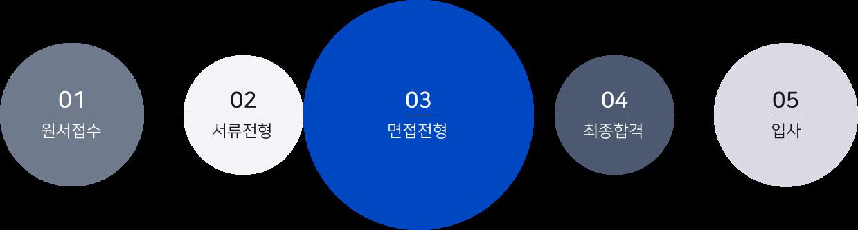 01.원서접수,02.서류전형,03.면접전형,04.최종합격,05.최종입사